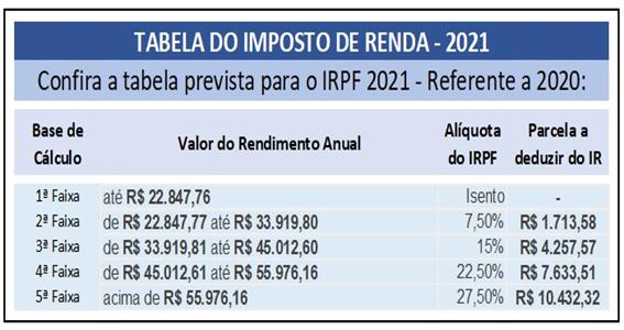 Tabela Imposto de Renda 2021